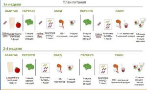 План приема пищи в программе коррекции веса