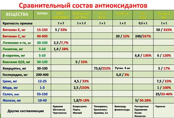Состав антиоксидантов НСП