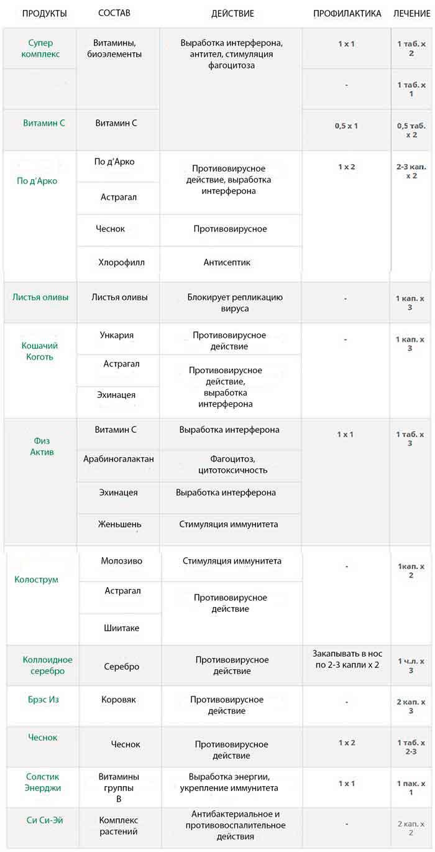 продукты НСП против вируса